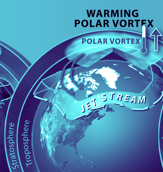 Polar Vortex: What the Heck is it?